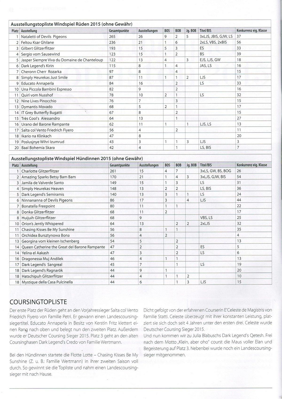 windspiel-topliste-2015-3